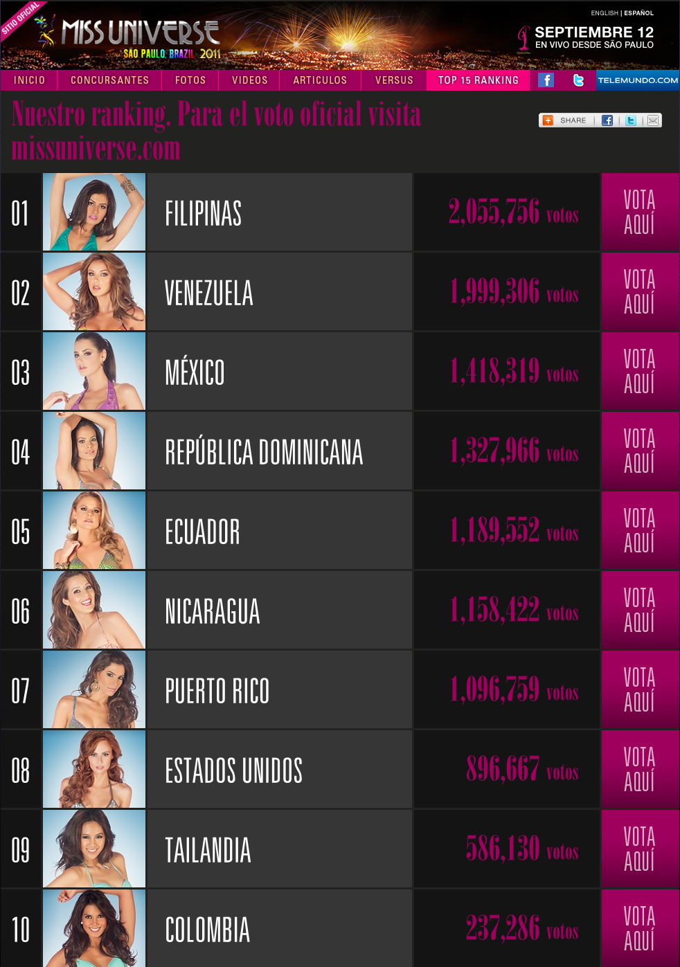 ... Telemundo has revealed the results of its online poll for the Miss