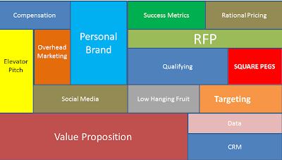 Sales Model for Success - a framework for business development execution