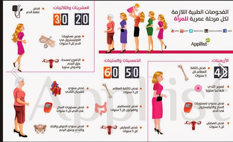 إنفوجرافيك : فحوصات طبية لازمة لكل مرحلة عمرية للرجل والمرأة