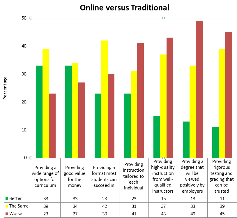 online vs traditional essay The term of online was not very appealing in 1970s and 1080s just like  younger people are choosing non-traditional education to start and advancing in their.