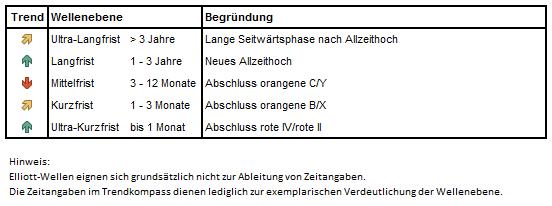 EW-Trendkompass für den DAX