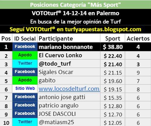 Tablas Posiciones Vototurf Más Sport