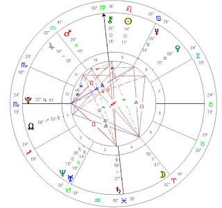 Charlotte McKinney natal horoscope