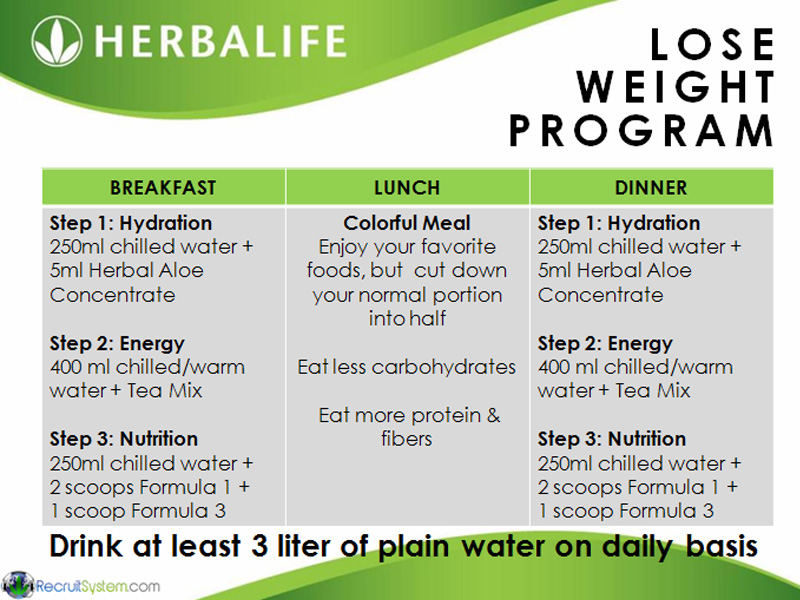 Herbalife - 3 Fat Chicks on a Diet Weight Loss Community