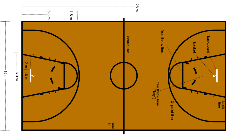 Basketball courts dimensions for Basket ball court dimentions