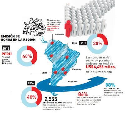 emisión-de-bonos-en-la-región