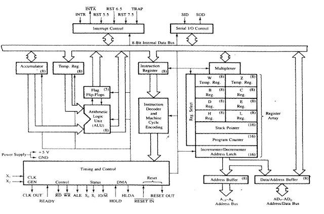education for all functional block diagram of 8085 Full Adder Logic Diagram