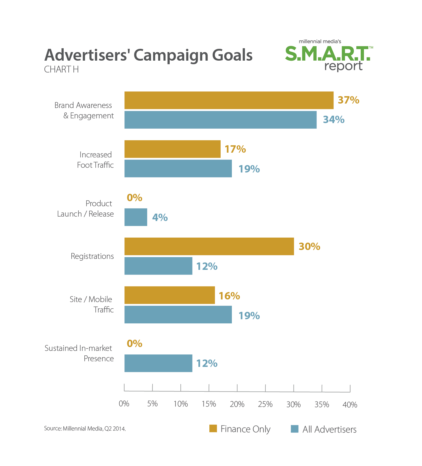 Top 3 advertisers goals  post mobile ad campaigns