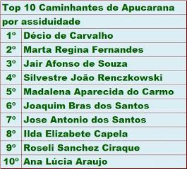 Caminhantes de Apucarana mais assíduos desde 03/01/2011