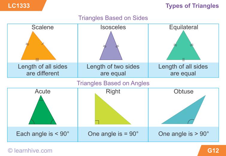 Special Right Triangles Worksheet | Free Printable Math Worksheets ...