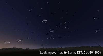 20 січня Меркурій, Венера, Марс, Юпітер і Сатурн стали в один ряд, чого не бувало з 2005 року.