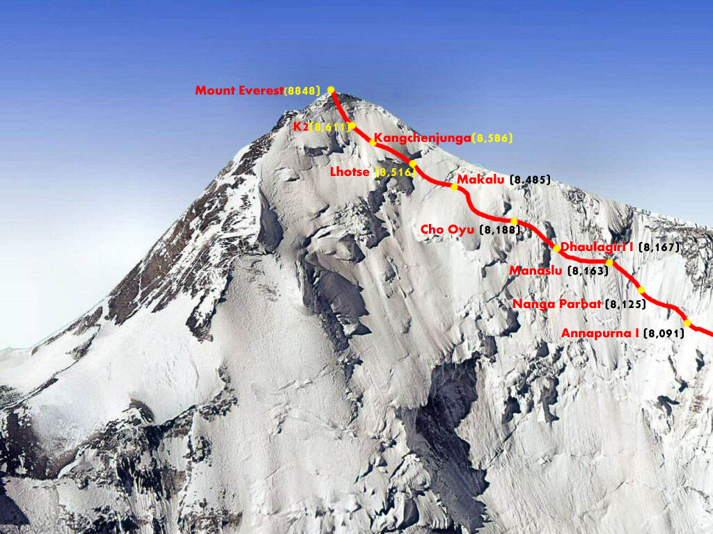 Top 10 Gallery.com: TOP 10 HIGHEST MOUNTAINS IN THE WORLD