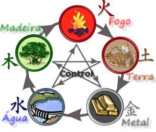 Feng-shui elementos