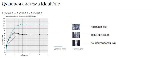 Ideal Standard - технические тесты душевых систем