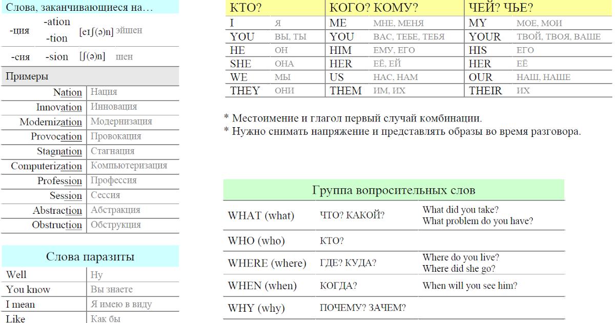 Схема глаголов в английском языке