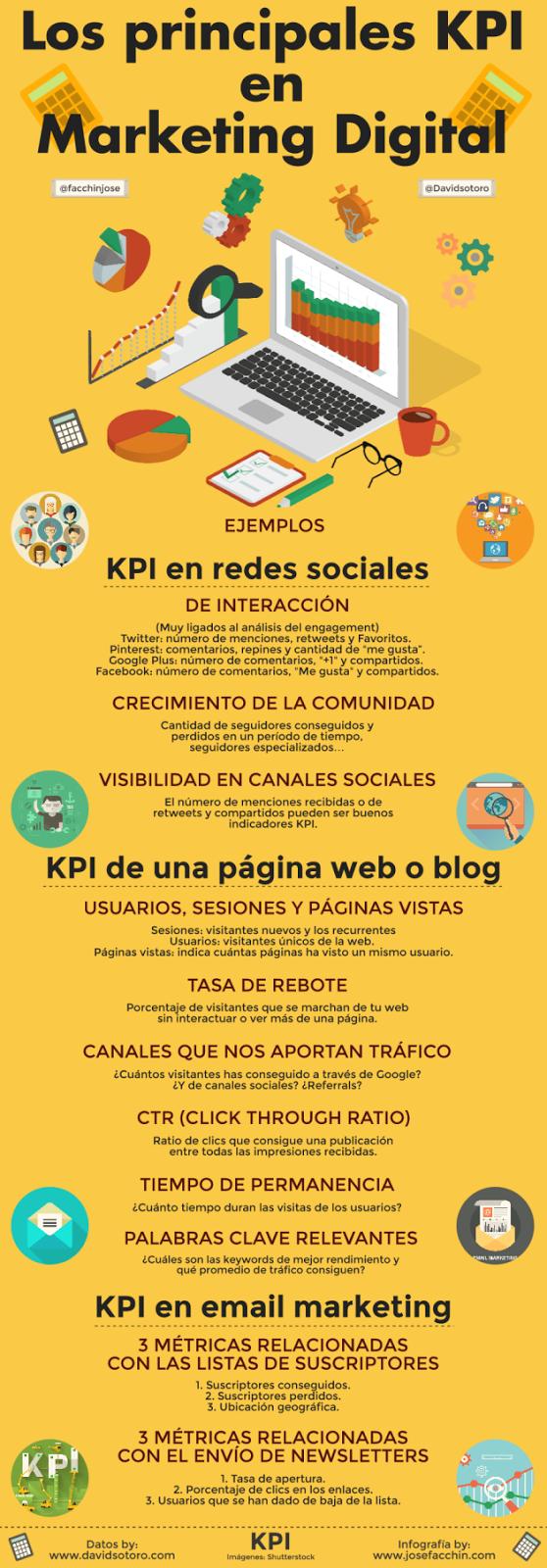 Infografía las principales KPI en Marketing digital.