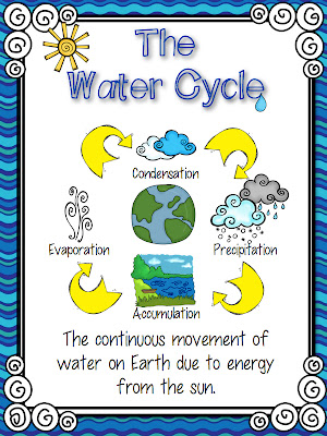 Buzzing with ms b water water everywhere water cycle weather this freebie set includes a water cycle poster a water cycle song color and bw versions and a cut paste water cycle diagram ccuart Gallery