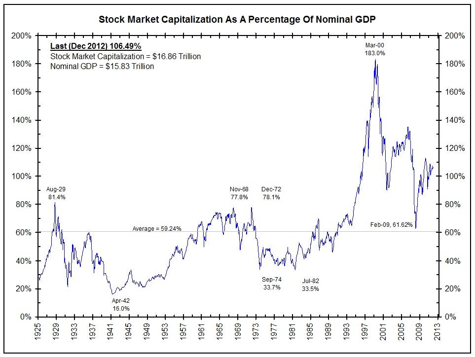 Elliott Wave Technician Blog: Stock market capitalization compared to the economy
