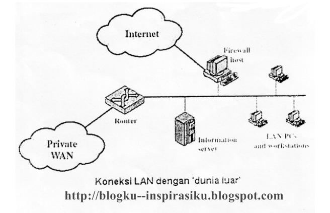 Klasifikasi jaringan komputer blogku inspirasiku www sendiri adalah sister interkoneksi komputer dengan internet yang mendukung format multimedia dengan kata lain www adalah penghubung dari server server ccuart Images