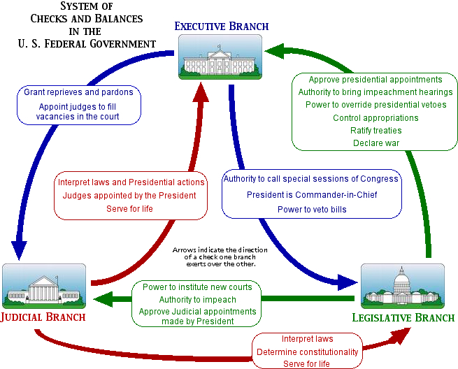 Checks And Balances The Three Branches Of Government