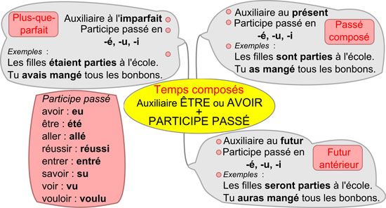 http://ecole.edulibre.org/sites/ecole.edulibre.org/files/affiche-temps-compose.png