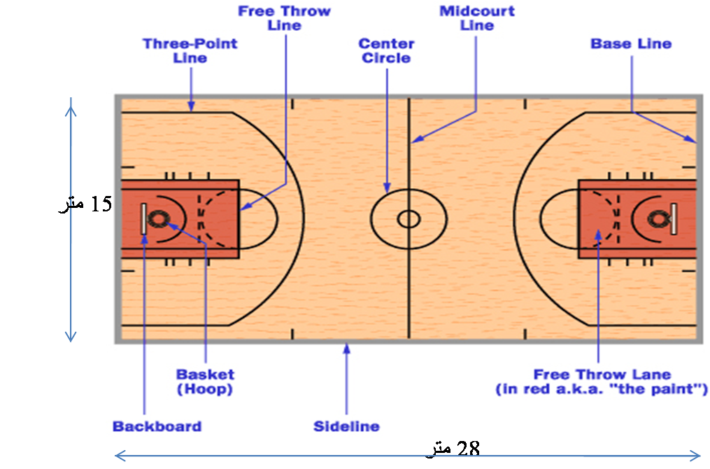 What are the measurements for a basketball court