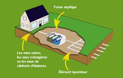 Blogue de l 39 arc installation septique et qualit de l eau - Champ d epandage ...