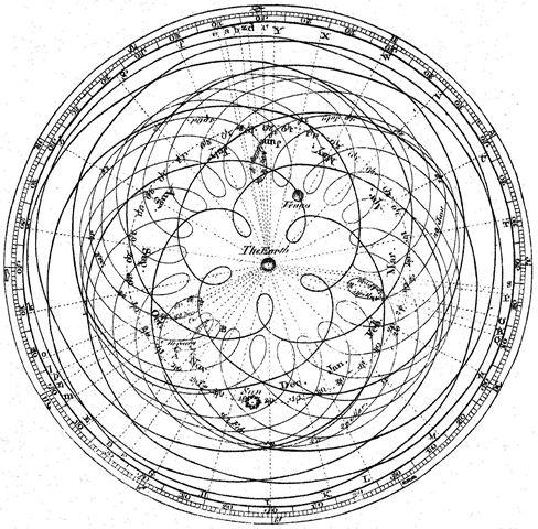 El Sistema Solar es geocéntrico, planetocéntrico y heliocéntrico