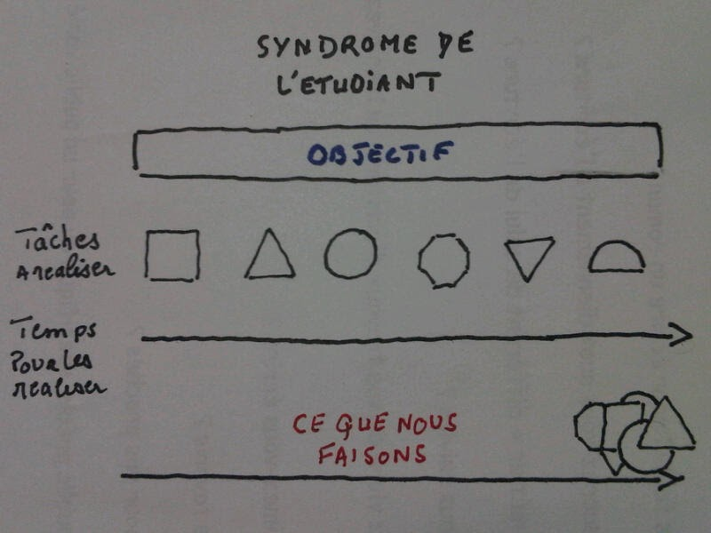 autour du syst u00e8me d u0026 39 information  syndrome de l u0026 39  u00e9tudiant