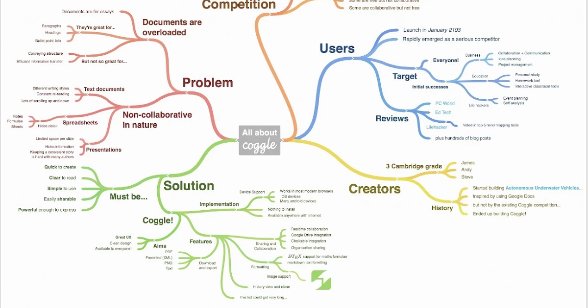 Coggle- A Handy Google Drive Tool for Collaboratively Creating Diagrams and Mind Maps