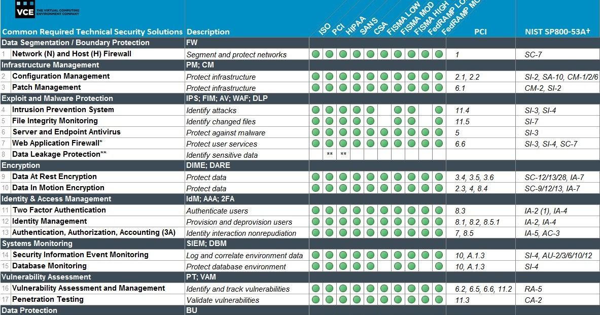 Cloud Audit Controls: Solutions Checklist