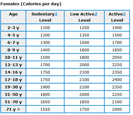 my calorie intake lose weight calculator
