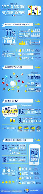 Infographie sur les voyages et les rseaux sociaux