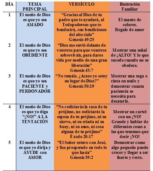 Biblica De Vacaciones 2013 - Manualidades para la escuela biblica de