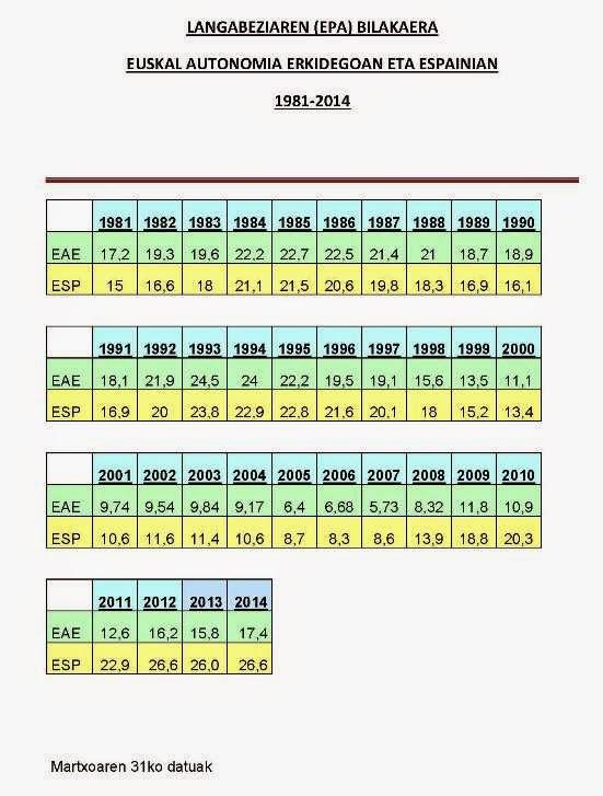 1981 eta 1998 urteetako datuetara itzuli gara