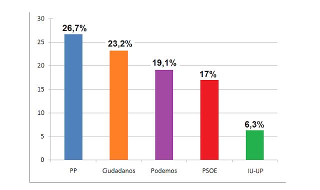 Sondeo: PSOE se hunde y queda cuarto por detrás de Podemos