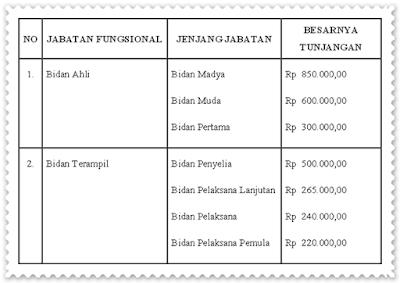 Tabel Tunjangan Jafung Bidan