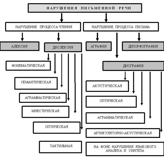 Механизм дислалии схема