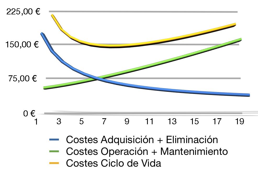 ciclo de vida de activos