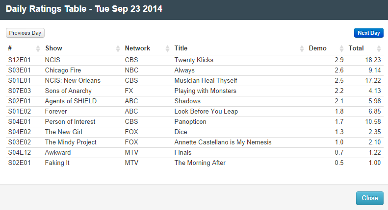 Final Adjusted TV Ratings for Tuesday 23rd September 2014