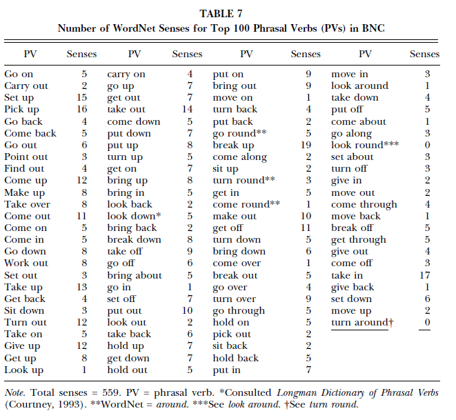 The following table lists out the number of word senses found in the ...