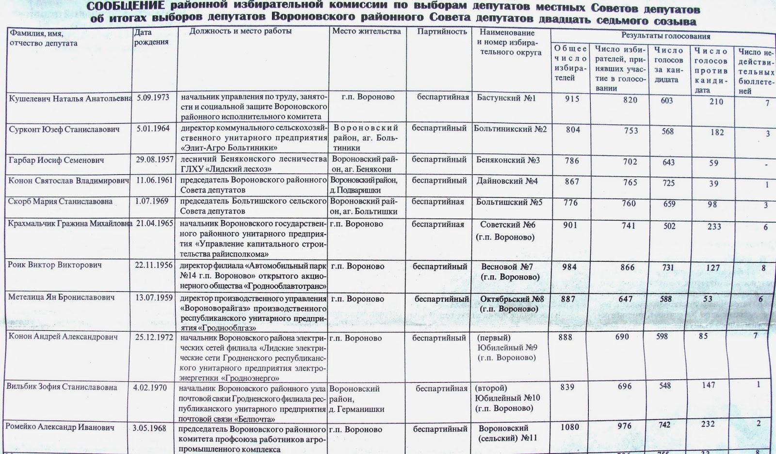 итоги выборов депутатов районного совета 2014