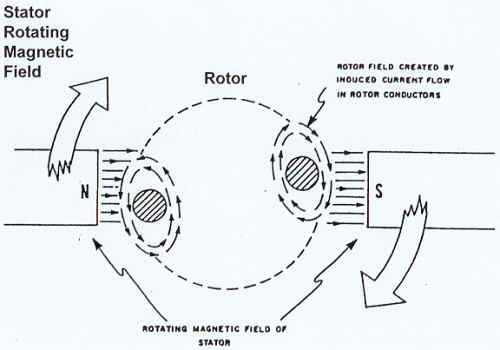 Ac motor construction ac motor kit picture for How does a single phase motor work