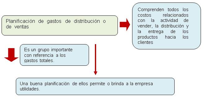 Planificación de los gastos de distribución (o de venta)