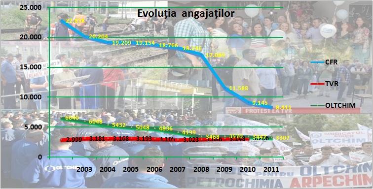 CFR Marfă, Oltchim, TVR - număr de angajați între 2003-2012