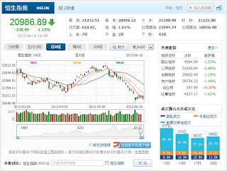 中国株コバンザメ投資 香港ハンセン指数20130619