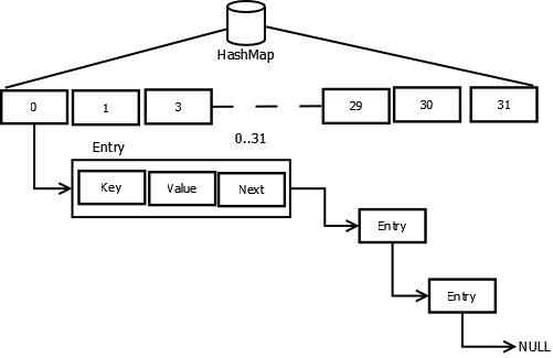 Hash Map Collision