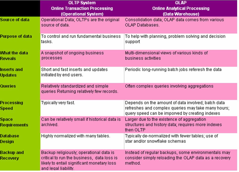 A day in the life of a BI Developer: Task 13: OLAP vs OLTP