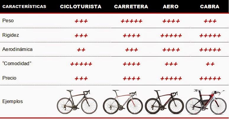Todo lo que debes saber sobre tu primer bicicleta de triatlón (PARTE ...