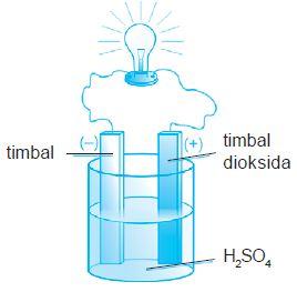 Pengertian dan Contoh Elemen Sekunder (Elemen Basah) serta Cara Mengisi Air Aki (Charger Aki)